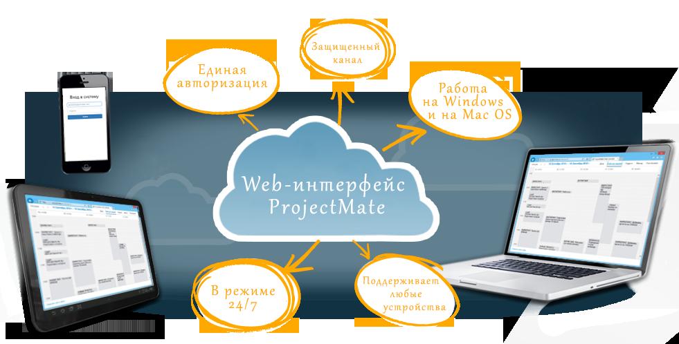 Веб-интерфейс ProjectMate